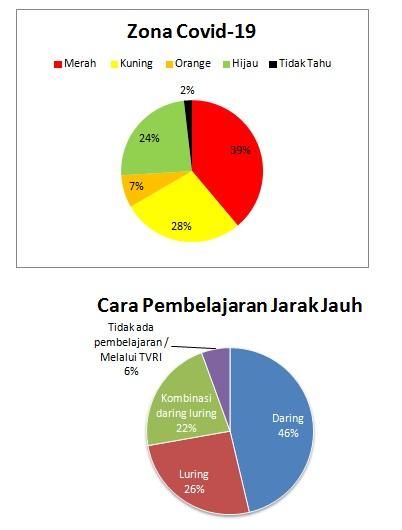 Survey Internal: Pembelajaran Daring Berlangsung di 40 Persen Sekolah
